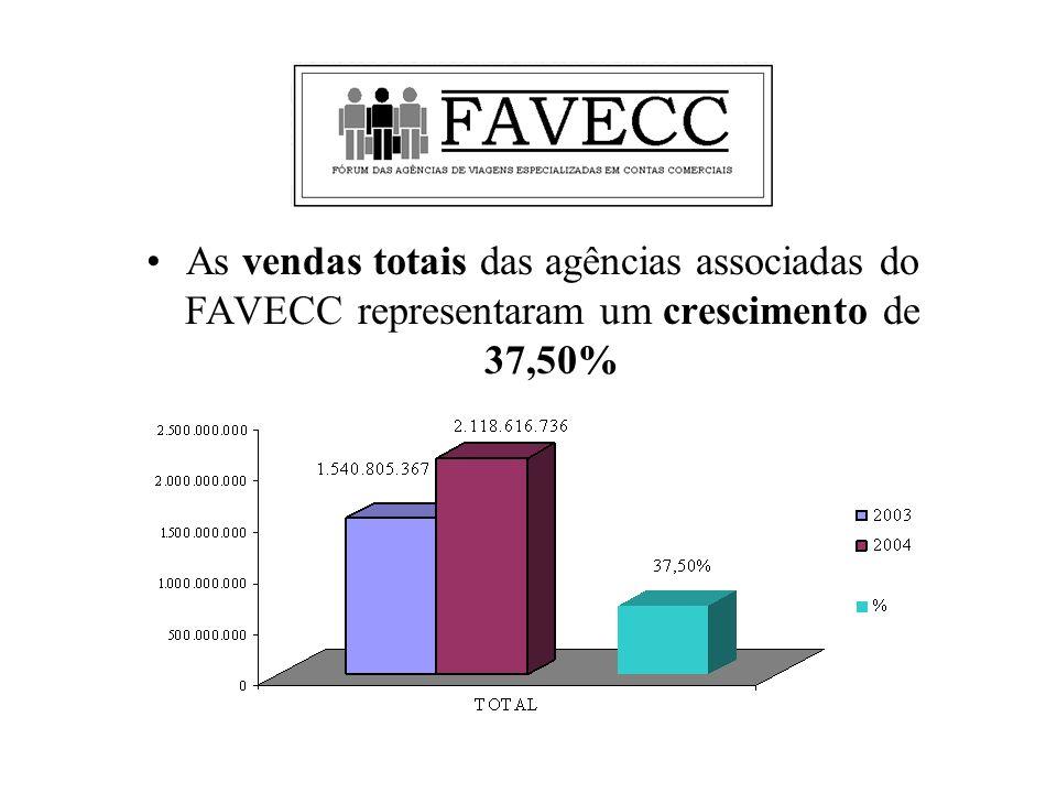 As vendas totais das agências associadas do FAVECC representaram um crescimento de 37,50%