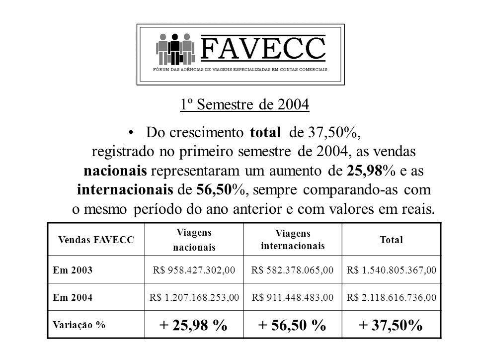 Do crescimento total de 37,50%, registrado no primeiro semestre de 2004, as vendas nacionais representaram um aumento de 25,98% e as internacionais de 56,50%, sempre comparando-as com o mesmo período do ano anterior e com valores em reais.