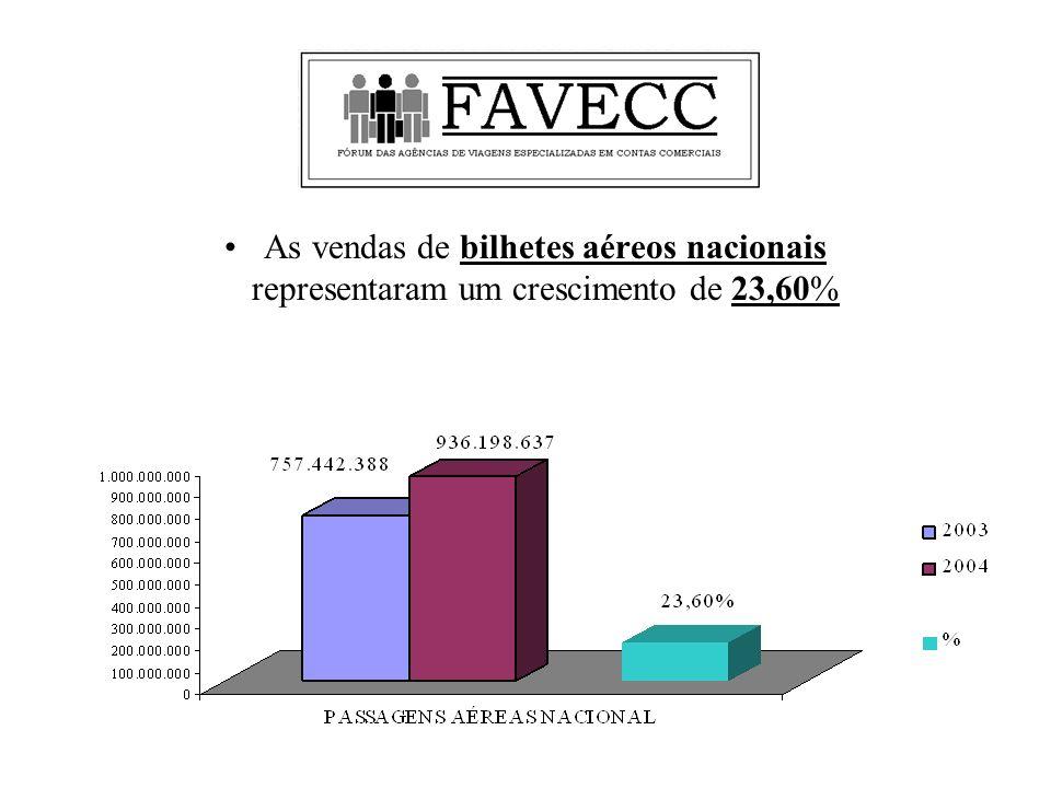 As vendas de bilhetes aéreos nacionais representaram um crescimento de 23,60%