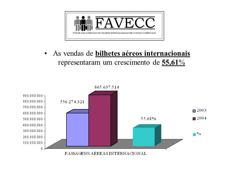 As vendas de bilhetes aéreos internacionais representaram um crescimento de 55,61%
