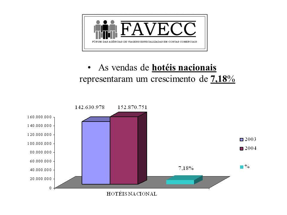 As vendas de hotéis nacionais representaram um crescimento de 7,18%