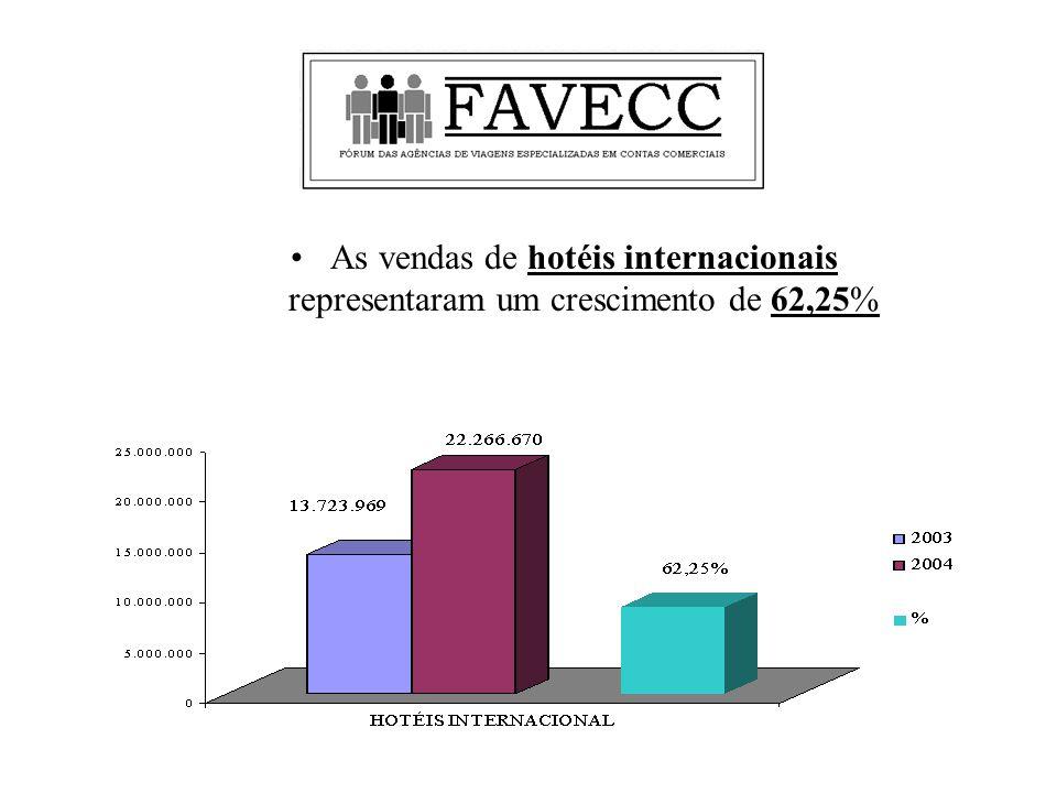 As vendas de hotéis internacionais representaram um crescimento de 62,25%