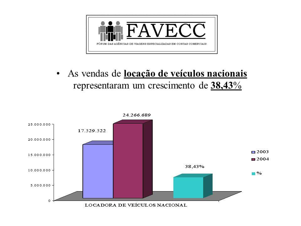 As vendas de locação de veículos nacionais representaram um crescimento de 38,43%