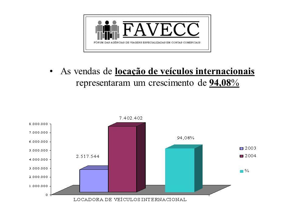 As vendas de locação de veículos internacionais representaram um crescimento de 94,08%