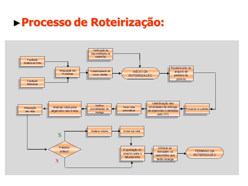 Processo de Roteirização: Processo de Roteirização: