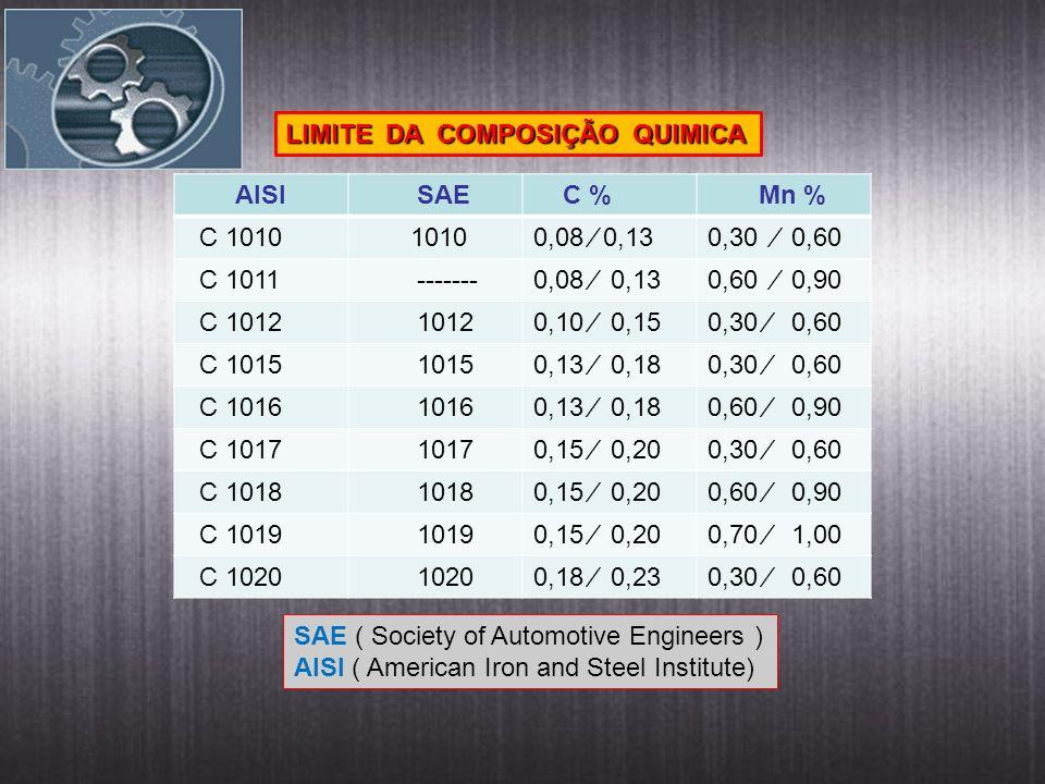 AISI SAE C % Mn % C 1010 10100,08 0,130,30 0,60 C 1011 -------0,08 0,130,60 0,90 C 1012 10120,10 0,150,30 0,60 C 1015 10150,13 0,180,30 0,60 C 1016 10