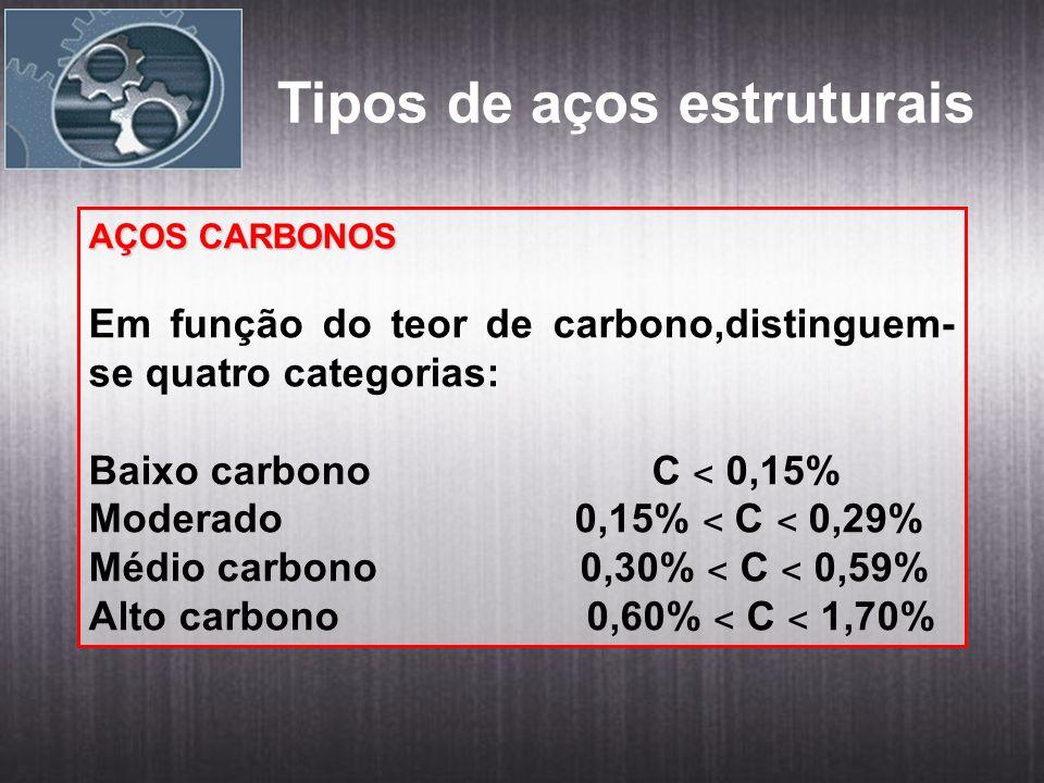 Tipos de aços estruturais AÇOS CARBONOS Em função do teor de carbono,distinguem- se quatro categorias: Baixo carbono C ˂ 0,15% Moderado 0,15% ˂ C ˂ 0,29% Médio carbono 0,30% ˂ C ˂ 0,59% Alto carbono 0,60% ˂ C ˂ 1,70%