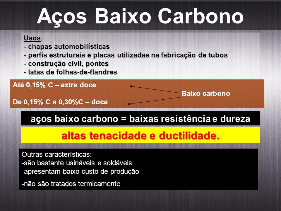Aços Baixo Carbono Usos: - chapas automobilísticas - perfis estruturais e placas utilizadas na fabricação de tubos - construção civil, pontes - latas