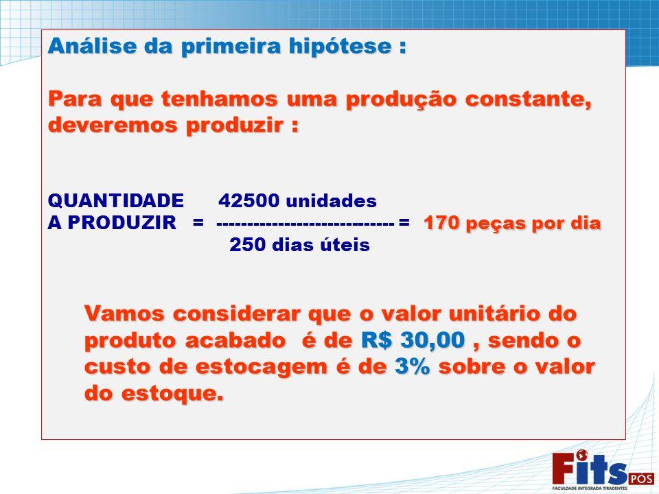 Análise da primeira hipótese : Para que tenhamos uma produção constante, deveremos produzir : QUANTIDADE 42500 unidades 170 peças por dia A PRODUZIR =
