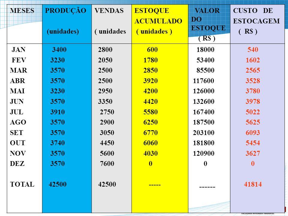 MESESPRODUÇÃO (unidades) VENDAS ( unidades ESTOQUE ACUMULADO ( unidades ) VALOR DO ESTOQUE ( R$ ) CUSTO DE ESTOCAGEM ( R$ ) JAN FEV MAR ABR MAI JUN JU