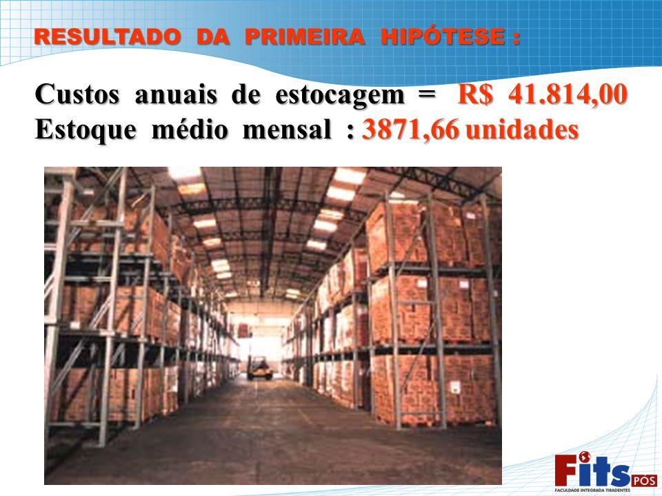 Custos anuais de estocagem = R$ 41.814,00 Estoque médio mensal : 3871,66 unidades RESULTADO DA PRIMEIRA HIPÓTESE :