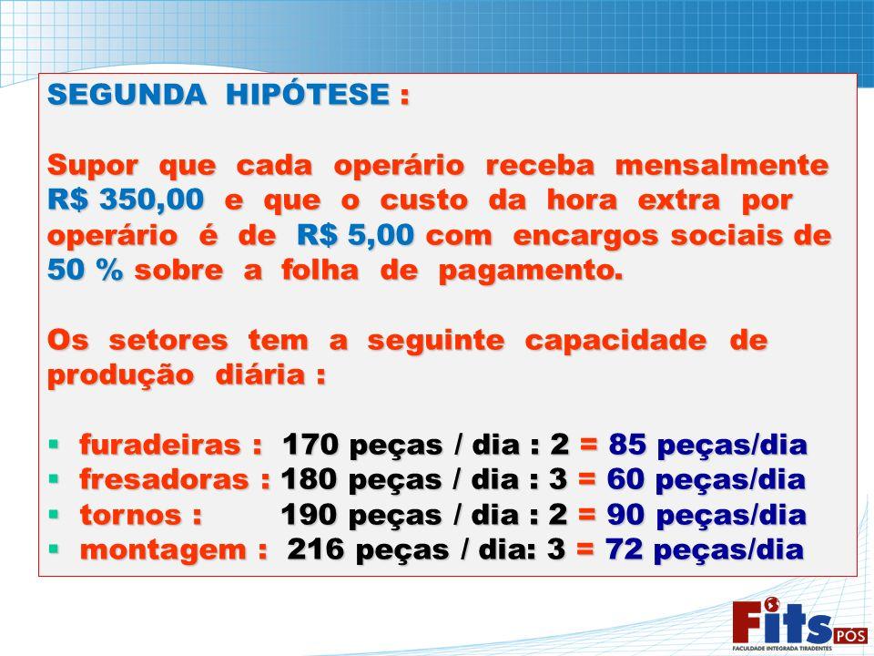 SEGUNDA HIPÓTESE : Supor que cada operário receba mensalmente R$ 350,00 e que o custo da hora extra por operário é de R$ 5,00 com encargos sociais de