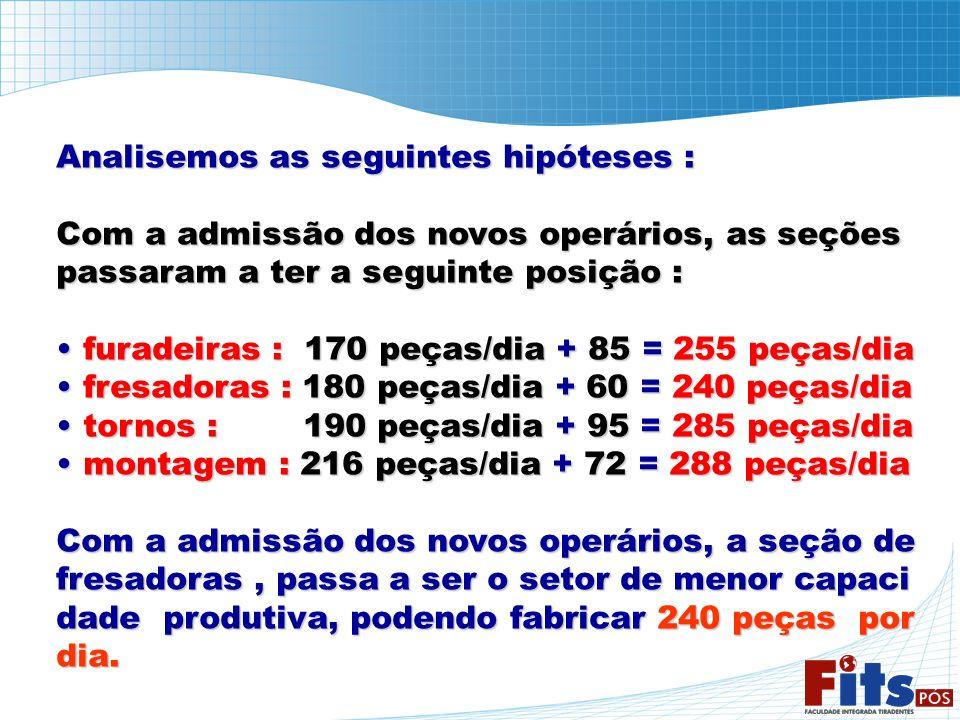 Analisemos as seguintes hipóteses : Com a admissão dos novos operários, as seções passaram a ter a seguinte posição : furadeiras : 170 peças/dia + 85