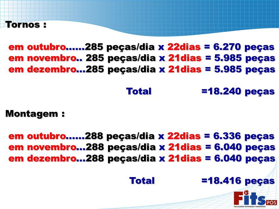 Tornos : em outubro......285 peças/dia x 22dias = 6.270 peças em outubro......285 peças/dia x 22dias = 6.270 peças em novembro.. 285 peças/dia x 21dia