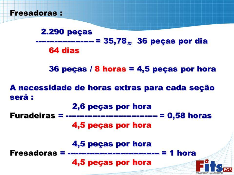 Fresadoras : 2.290 peças 2.290 peças ---------------------- = 35,78 36 peças por dia ---------------------- = 35,78 36 peças por dia 64 dias 64 dias 3