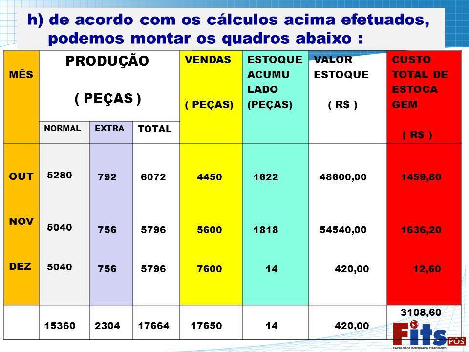 h) de acordo com os cálculos acima efetuados, podemos montar os quadros abaixo : MÊS PRODUÇÃO ( PEÇAS ) VENDAS ( PEÇAS) ESTOQUE ACUMU LADO (PEÇAS) VAL
