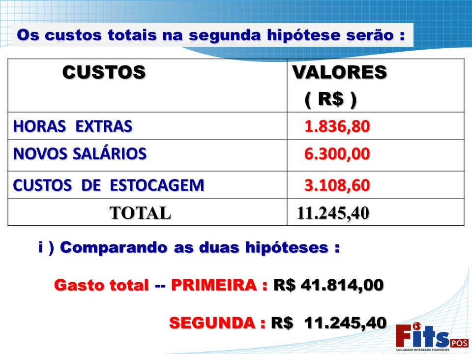 Os custos totais na segunda hipótese serão : CUSTOS CUSTOSVALORES ( R$ ) ( R$ ) HORAS EXTRAS 1.836,80 1.836,80 NOVOS SALÁRIOS 6.300,00 6.300,00 CUSTOS