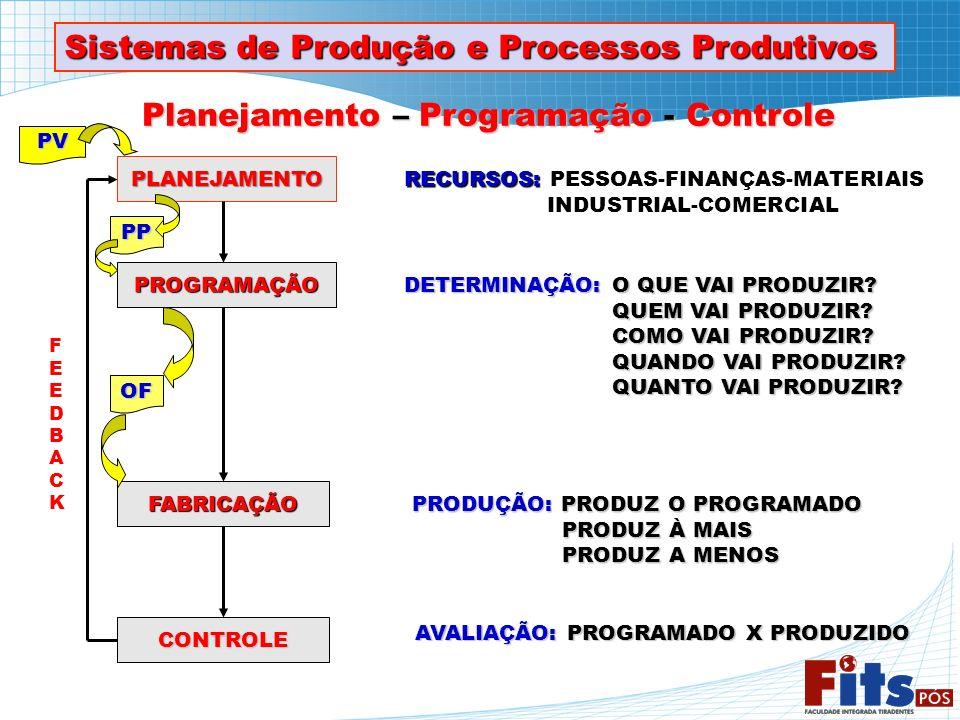 Sistemas de Produção e Processos Produtivos Planejamento – Programação - Controle PLANEJAMENTO PROGRAMAÇÃO FABRICAÇÃO CONTROLE RECURSOS: PESSOAS-FINAN
