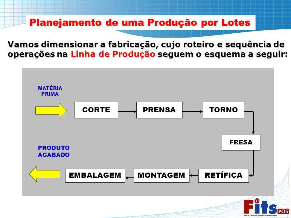Planejamento de uma Produção por Lotes Vamos dimensionar a fabricação, cujo roteiro e sequência de operações na Linha de Produção seguem o esquema a s