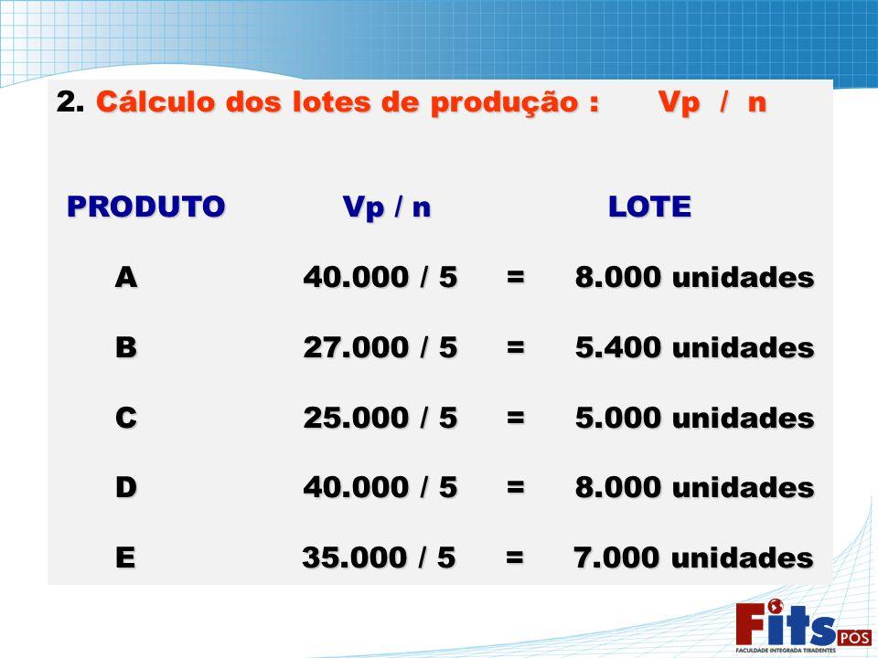 Cálculo dos lotes de produção : Vp / n 2. Cálculo dos lotes de produção : Vp / n PRODUTO Vp / n LOTE A 40.000 / 5 = 8.000 unidades A 40.000 / 5 = 8.00