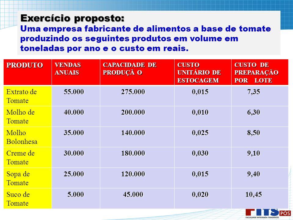 Exercício proposto: Uma empresa fabricante de alimentos a base de tomate produzindo os seguintes produtos em volume em toneladas por ano e o custo em