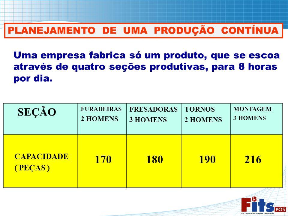 PLANEJAMENTO DE UMA PRODUÇÃO CONTÍNUA Uma empresa fabrica só um produto, que se escoa através de quatro seções produtivas, para 8 horas por dia. SEÇÃO