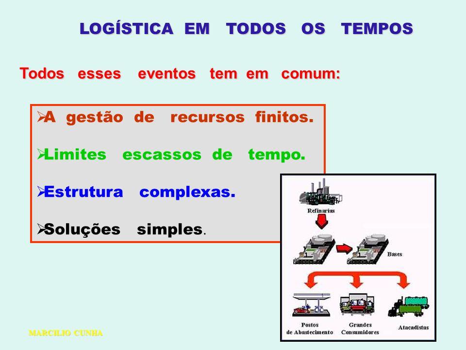 LOGÍSTICA EM TODOS OS TEMPOS Todos esses eventos tem em comum: A gestão de recursos finitos. Limites escassos de tempo. Estrutura complexas. Soluções