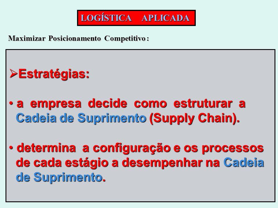 LOGÍSTICA APLICADA Maximizar Posicionamento Competitivo : Estratégias: Estratégias: a empresa decide como estruturar a a empresa decide como estrutura