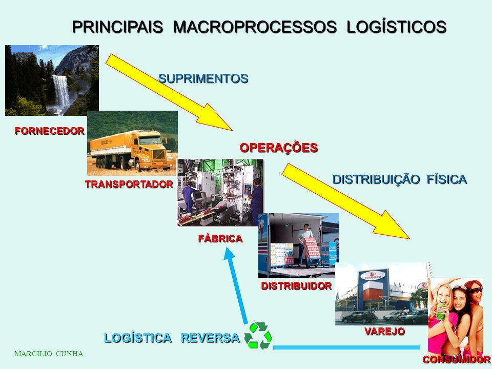 PRINCIPAIS MACROPROCESSOS LOGÍSTICOS FORNECEDOR TRANSPORTADOR FÁBRICA DISTRIBUIDOR VAREJO CONSUMIDOR SUPRIMENTOS DISTRIBUIÇÃO FÍSICA OPERAÇÕES LOGÍSTI