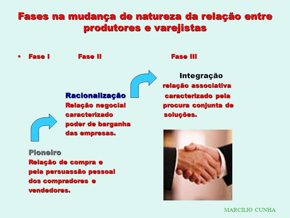 Fases na mudança de natureza da relação entre produtores e varejistas Fase I Fase II Fase IIIFase I Fase II Fase III Integração relação associativa re
