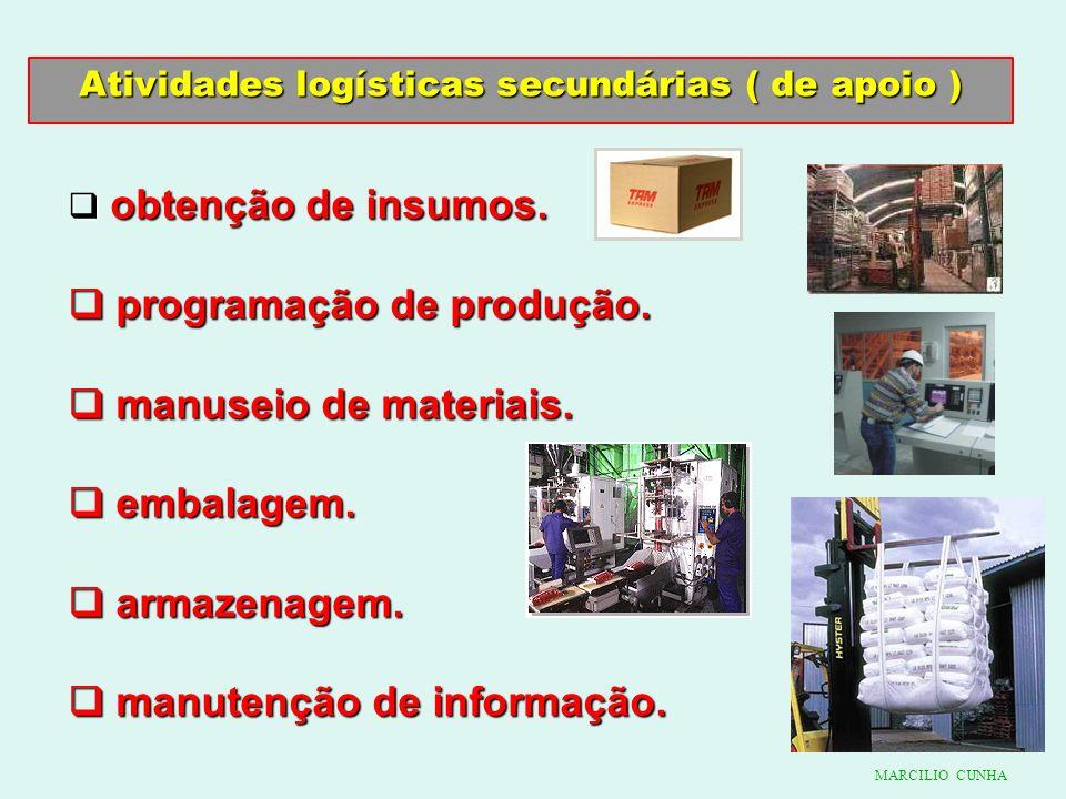 Atividades logísticas secundárias ( de apoio ) obtenção de insumos. obtenção de insumos. programação de produção. programação de produção. manuseio de