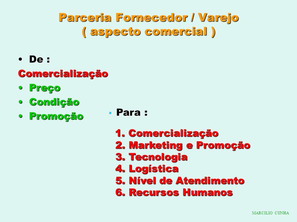 Parceria Fornecedor / Varejo ( aspecto comercial ) De :De :Comercialização PreçoPreço CondiçãoCondição PromoçãoPromoção Para : Para : 1. Comercializaç