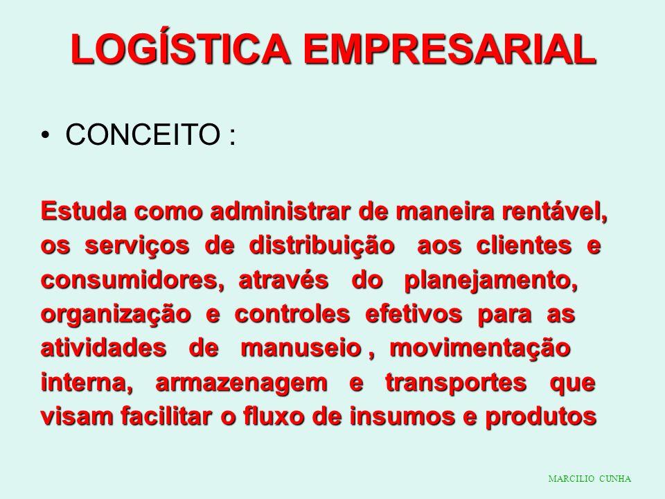LOGÍSTICA EMPRESARIAL CONCEITO : Estuda como administrar de maneira rentável, os serviços de distribuição aos clientes e consumidores, através do plan