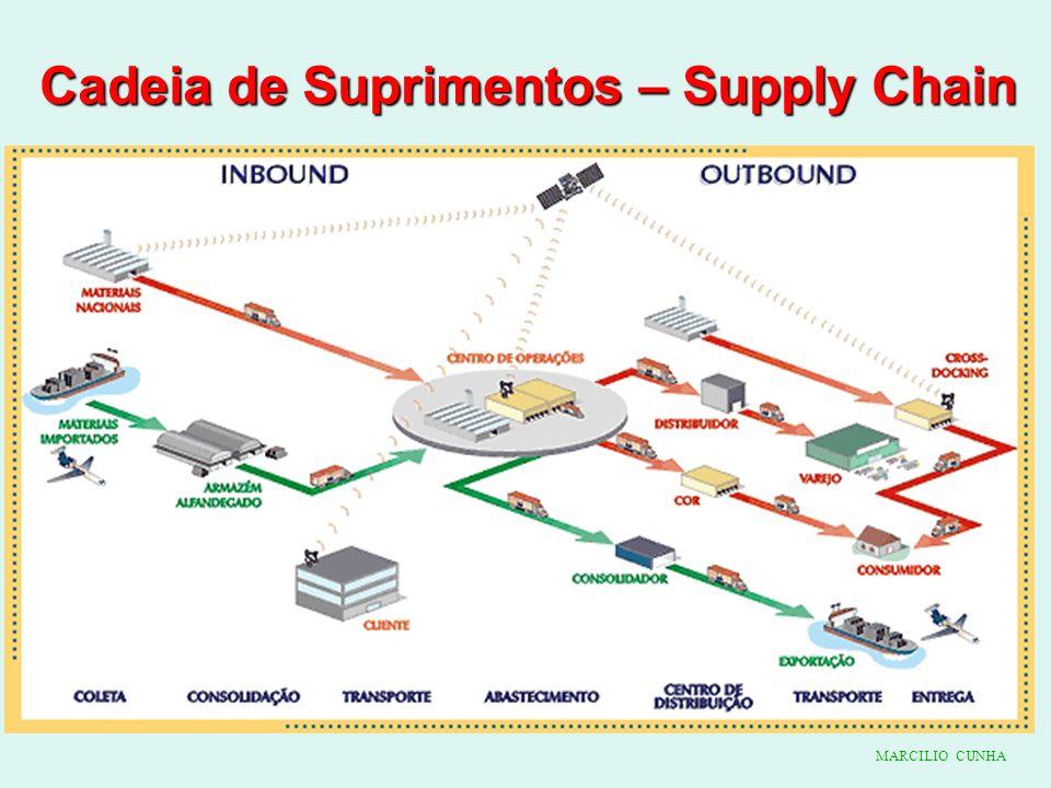 Cadeia de Suprimentos – Supply Chain MARCILIO CUNHA