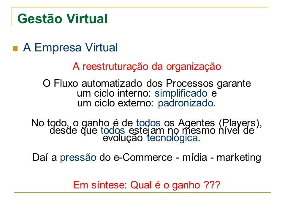 Gestão Virtual A Viabilização do B2B EDI WAN - em lotes Provedores externos ou próprio Extranet Ambiente compartilhado - on-line Internet Protocolos: FTP...