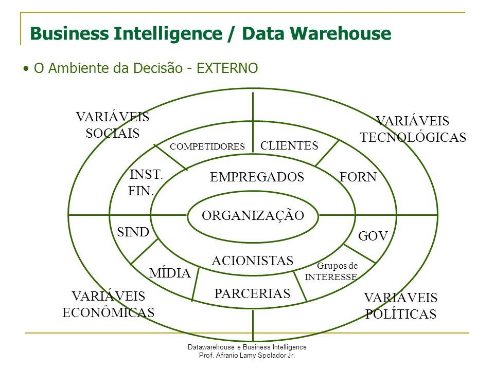 Datawarehouse e Business Intelligence Prof. Afranio Lamy Spolador Jr. O Ambiente da Decisão - EXTERNO ORGANIZAÇÃO EMPREGADOS ACIONISTAS VARIÁVEIS SOCI