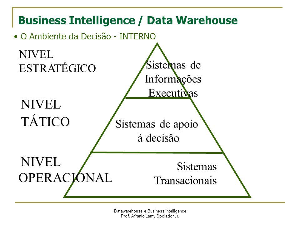 Datawarehouse e Business Intelligence Prof. Afranio Lamy Spolador Jr. NIVEL ESTRATÉGICO TÁTICO OPERACIONAL Sistemas de Informações Executivas Sistemas