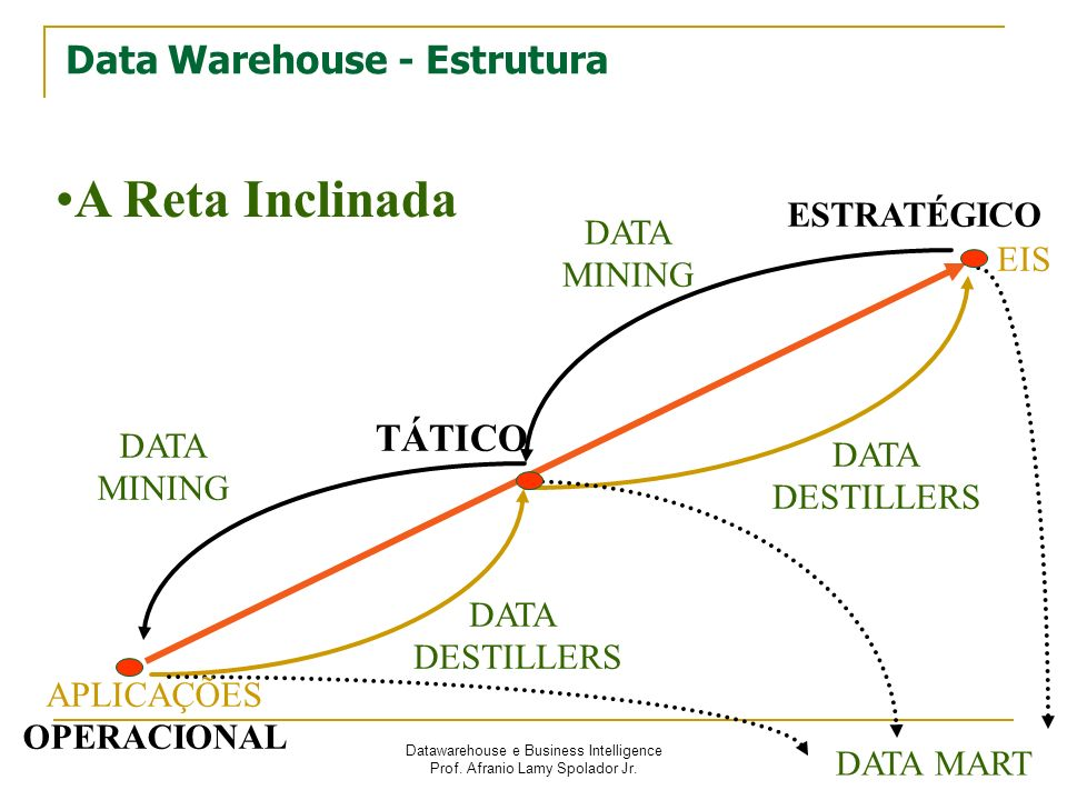 Datawarehouse e Business Intelligence Prof. Afranio Lamy Spolador Jr. Data Warehouse - Estrutura A Reta Inclinada EIS DATA DESTILLERS DATA DESTILLERS