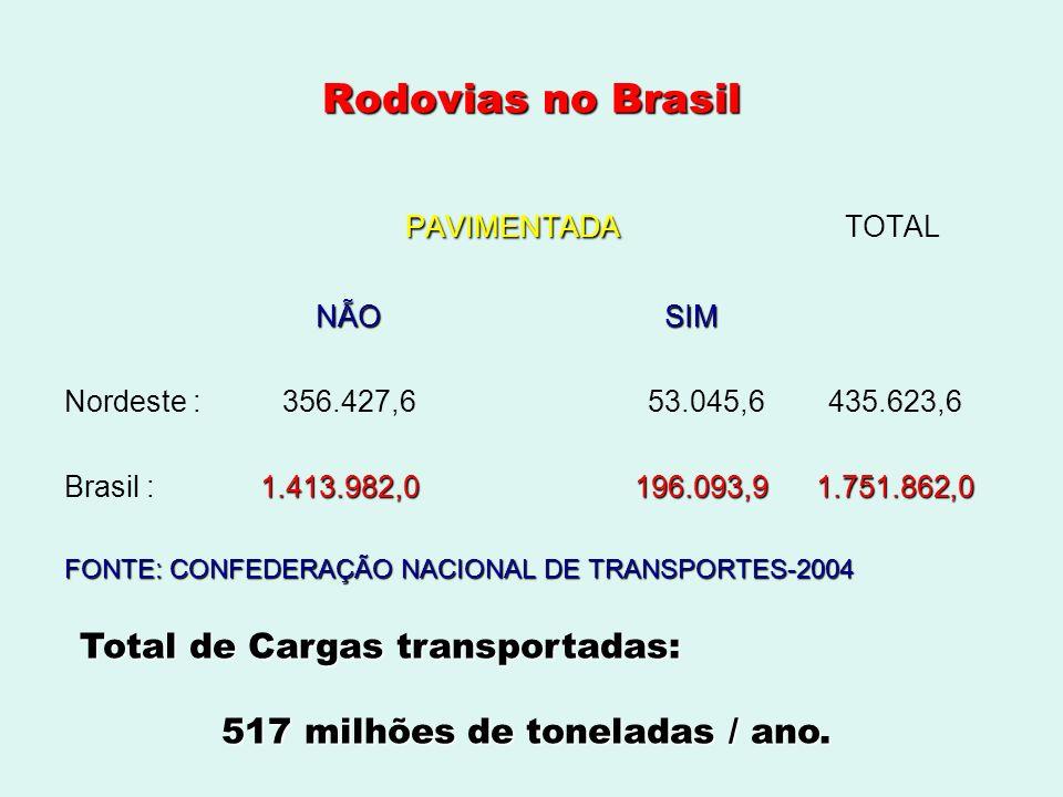 Rodovias no Brasil PAVIMENTADA PAVIMENTADA TOTAL NÃO SIM Nordeste : 356.427,6 53.045,6 435.623,6 1.413.982,0 196.093,9 1.751.862,0 Brasil : 1.413.982,