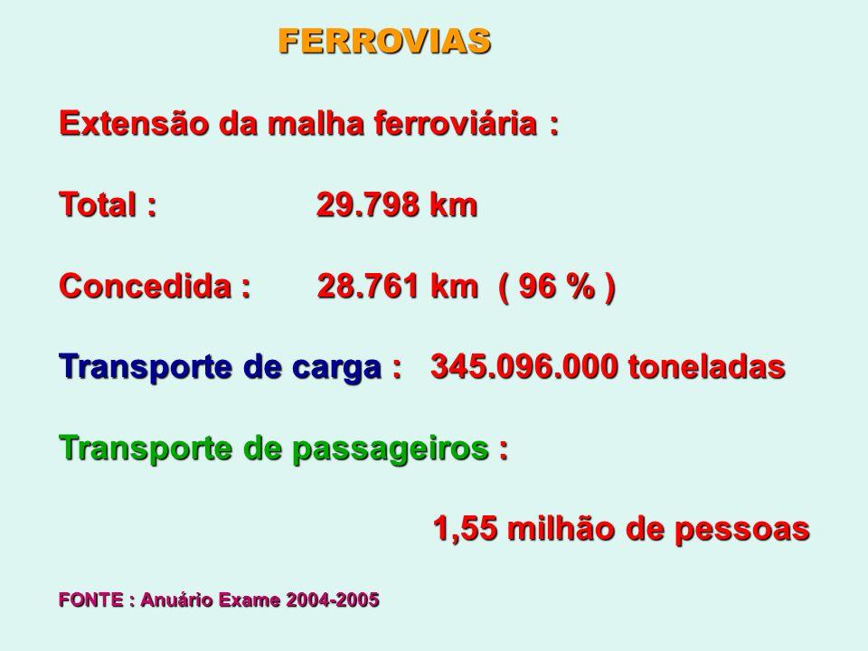 FERROVIAS Extensão da malha ferroviária : Total : 29.798 km Concedida : 28.761 km ( 96 % ) Transporte de carga : 345.096.000 toneladas Transporte de p