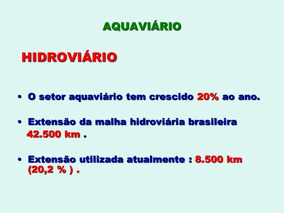 AQUAVIÁRIO HIDROVIÁRIO HIDROVIÁRIO O setor aquaviário tem crescido 20% ao ano.O setor aquaviário tem crescido 20% ao ano. Extensão da malha hidroviári