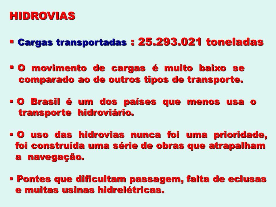 HIDROVIAS Cargas transportadas : 25.293.021 toneladas Cargas transportadas : 25.293.021 toneladas O movimento de cargas é muito baixo se O movimento d