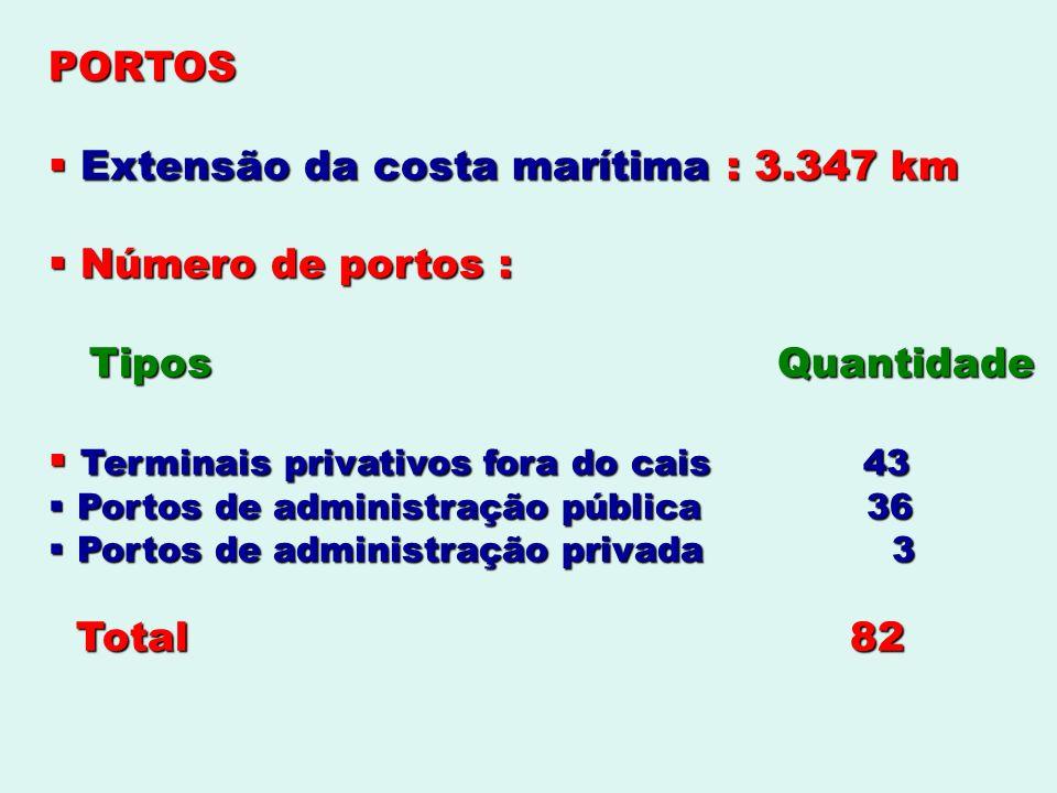PORTOS Extensão da costa marítima : 3.347 km Extensão da costa marítima : 3.347 km Número de portos : Número de portos : Tipos Quantidade Tipos Quanti