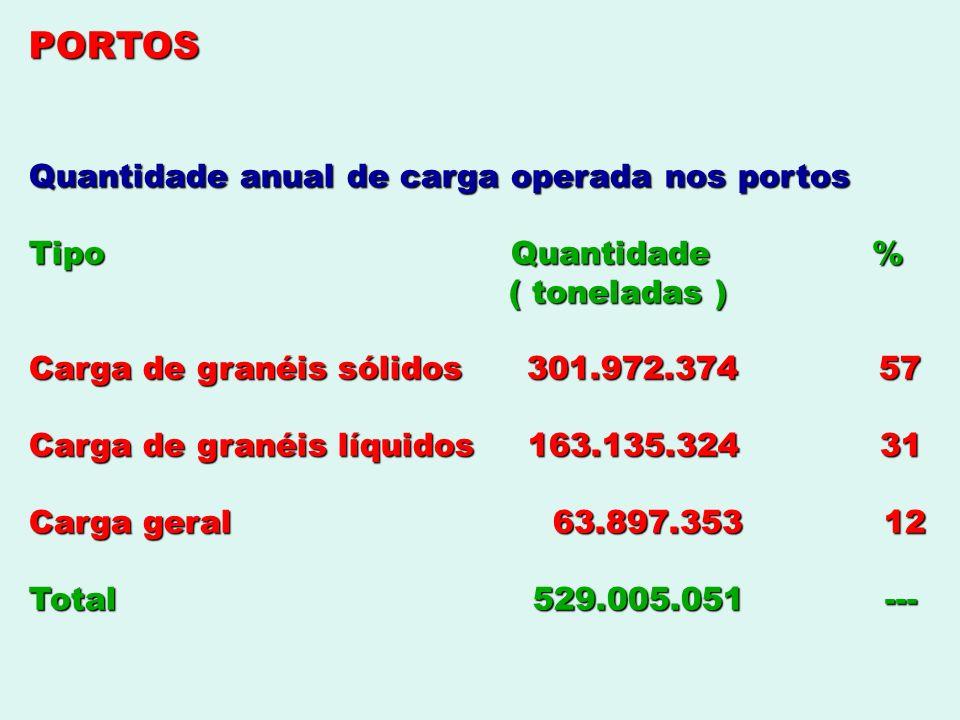 PORTOS Quantidade anual de carga operada nos portos Tipo Quantidade % ( toneladas ) ( toneladas ) Carga de granéis sólidos 301.972.374 57 Carga de gra