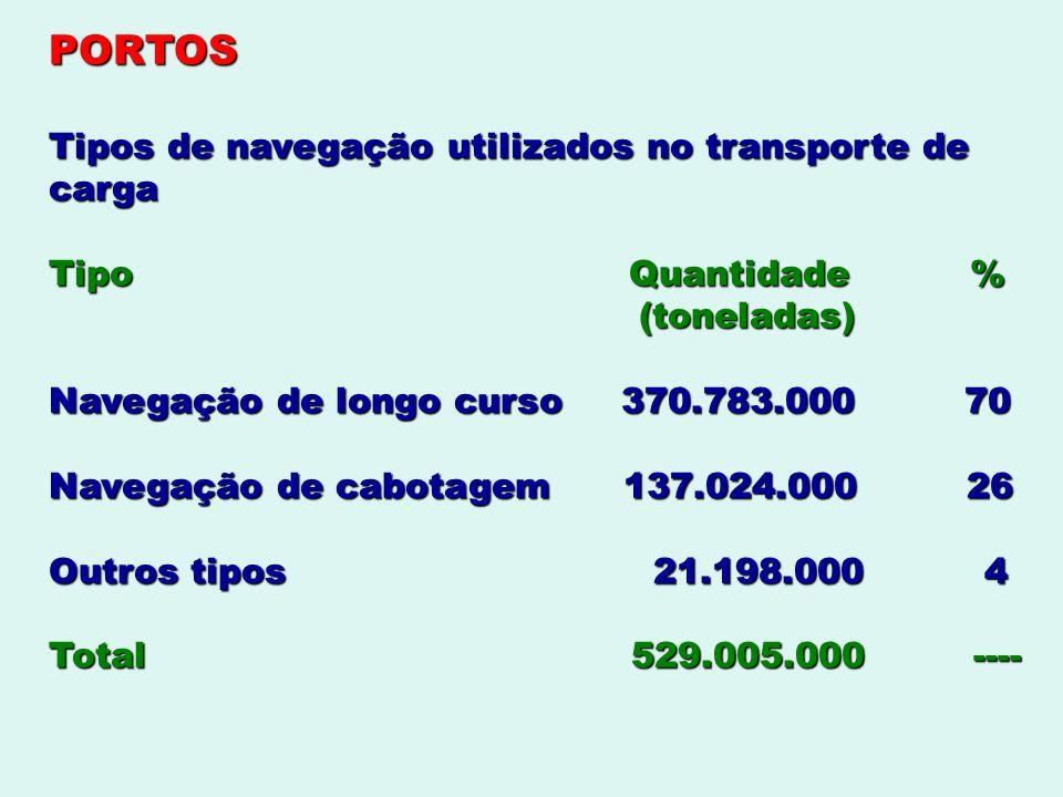 PORTOS Tipos de navegação utilizados no transporte de carga Tipo Quantidade % (toneladas) (toneladas) Navegação de longo curso 370.783.000 70 Navegaçã