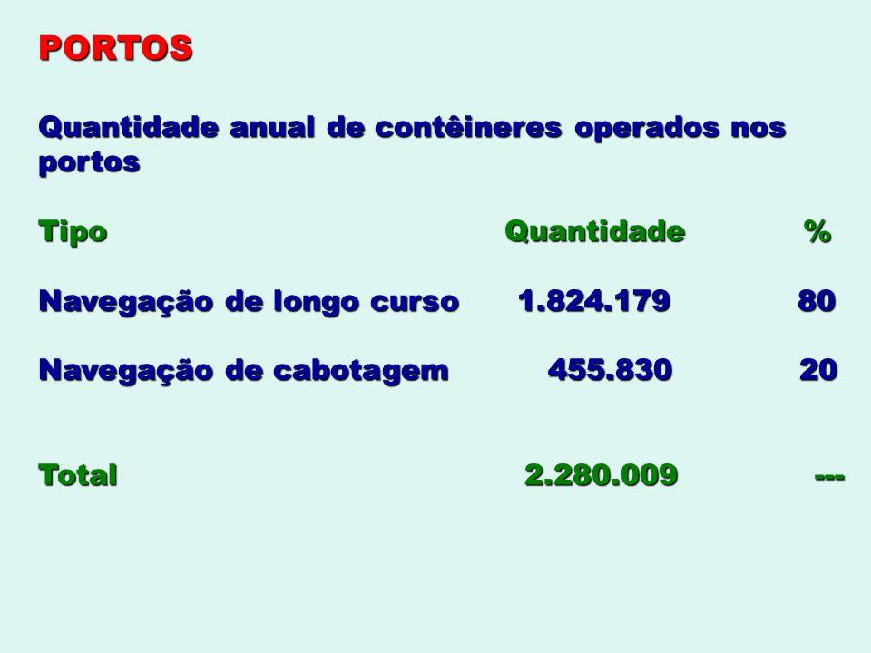 PORTOS Quantidade anual de contêineres operados nos portos Tipo Quantidade % Navegação de longo curso 1.824.179 80 Navegação de cabotagem 455.830 20 T