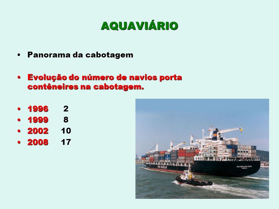AQUAVIÁRIO Panorama da cabotagemPanorama da cabotagem Evolução do número de navios porta contêneires na cabotagem.Evolução do número de navios porta c