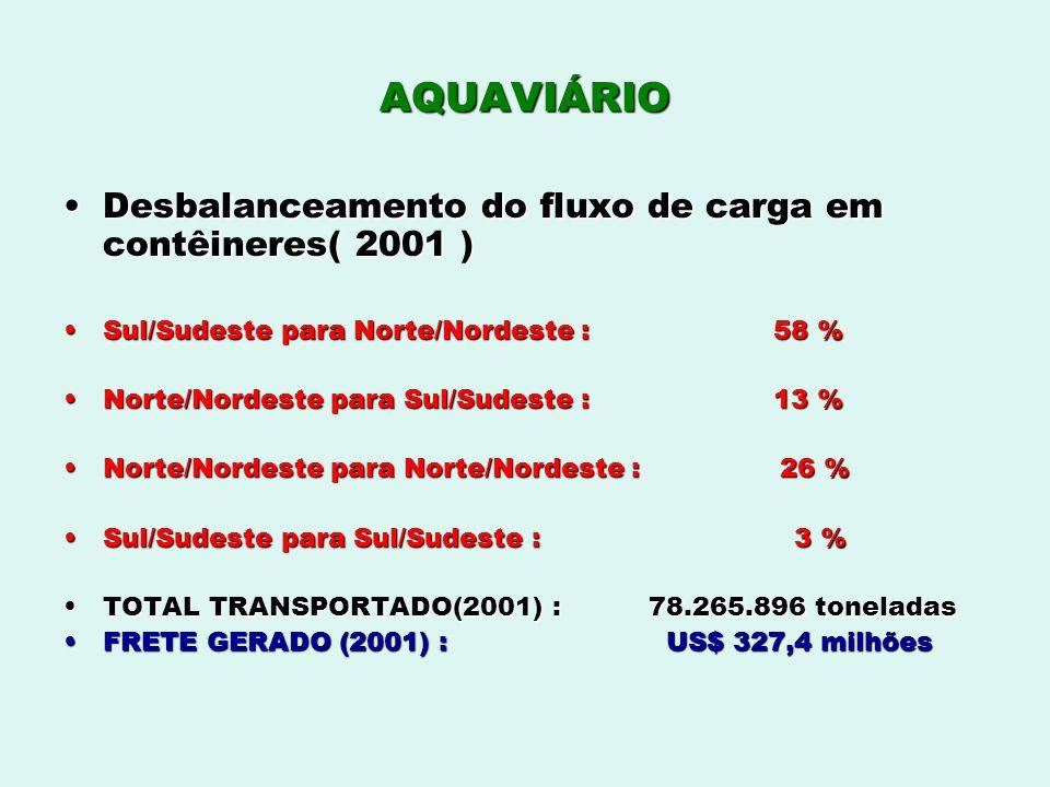 AQUAVIÁRIO Desbalanceamento do fluxo de carga em contêineres( 2001 )Desbalanceamento do fluxo de carga em contêineres( 2001 ) Sul/Sudeste para Norte/N