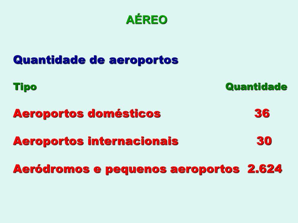 AÉREO Quantidade de aeroportos Tipo Quantidade Aeroportos domésticos 36 Aeroportos internacionais 30 Aeródromos e pequenos aeroportos 2.624