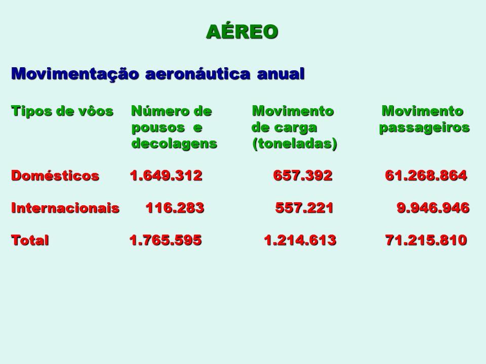AÉREO Movimentação aeronáutica anual Tipos de vôos Número de Movimento Movimento pousos e de carga passageiros pousos e de carga passageiros decolagen